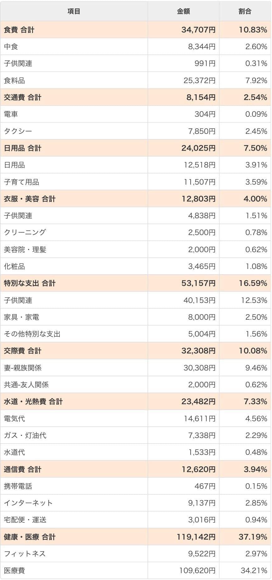 2018年1月の家計簿